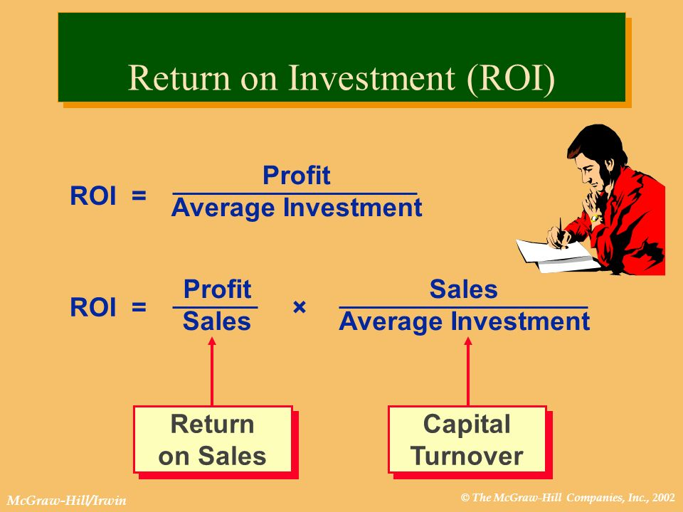© The McGraw-Hill Companies, Inc., 2002 McGraw-Hill/Irwin Sales Average Investment ROI = Profit Average Investment ROI = Profit Sales × Return on Investment (ROI) Return on Sales Capital Turnover