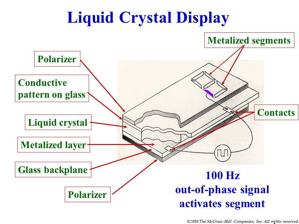 ©2008 The McGraw-Hill Companies, Inc. All rights reserved. Liquid C rystal Displays LCDs control available light (do not generate light) Nematic fluid