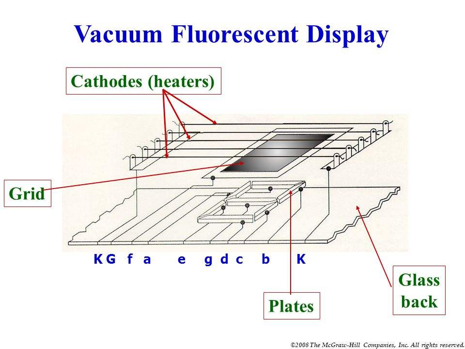©2008 The McGraw-Hill Companies, Inc. All rights reserved. QUIZ 1. A vacuum fluorescent display is based on an older vacuum tube technology and is com