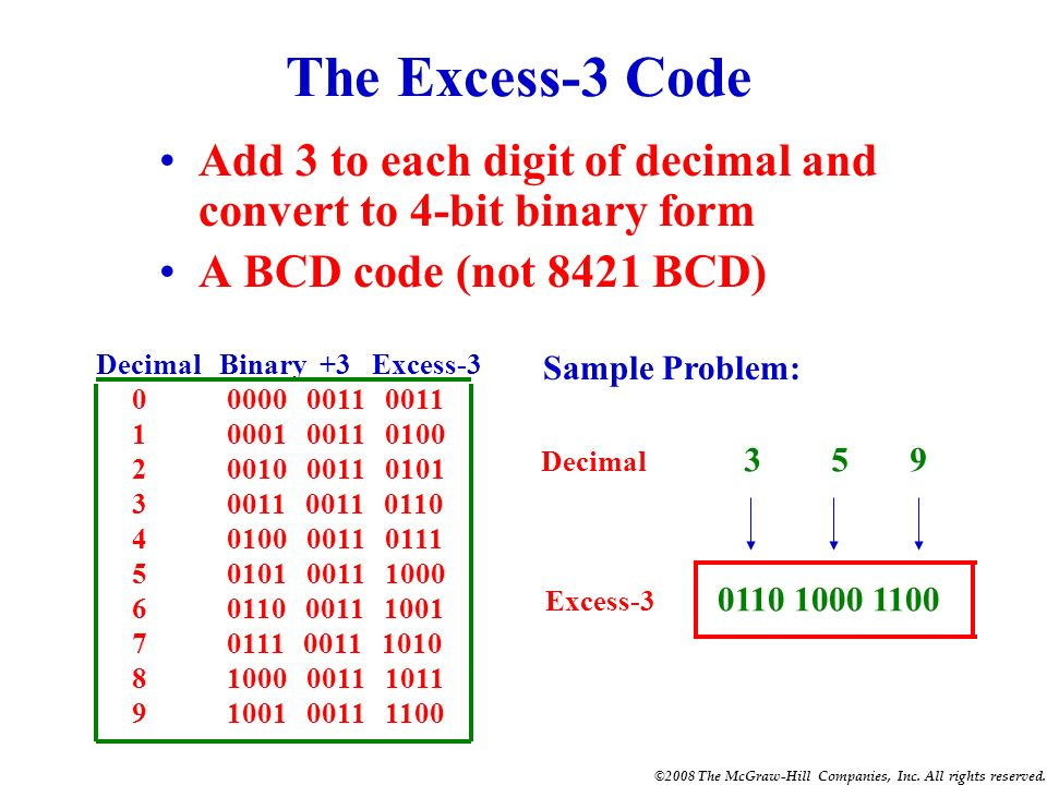 ©2008 The McGraw-Hill Companies, Inc. All rights reserved. Convert the decimal number 350 to its BCD equivalent. Decimal Number 3 5 0 BCD Coded Number