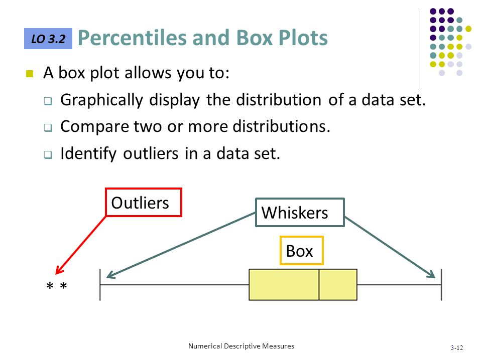 3-12 A box plot allows you to: Graphically display the distribution of a data set. Compare two or more distributions. Identify outliers in a data set.