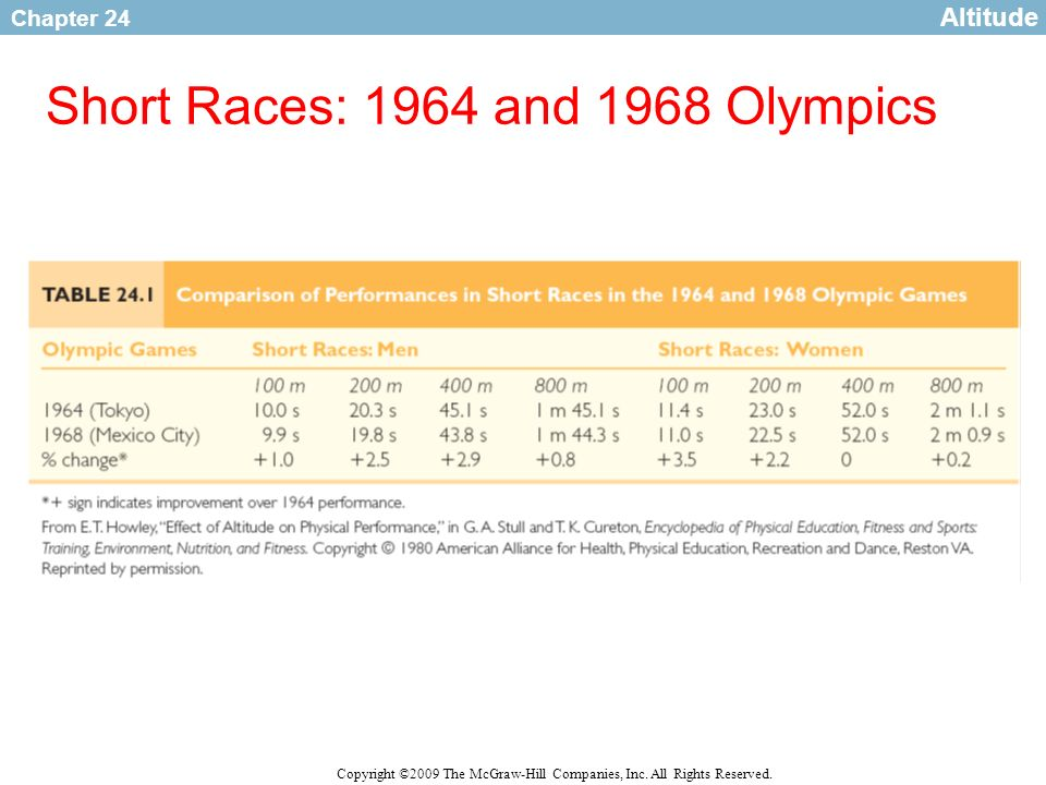 Chapter 24 Copyright ©2009 The McGraw-Hill Companies, Inc. All Rights Reserved. Short Races: 1964 and 1968 Olympics Altitude