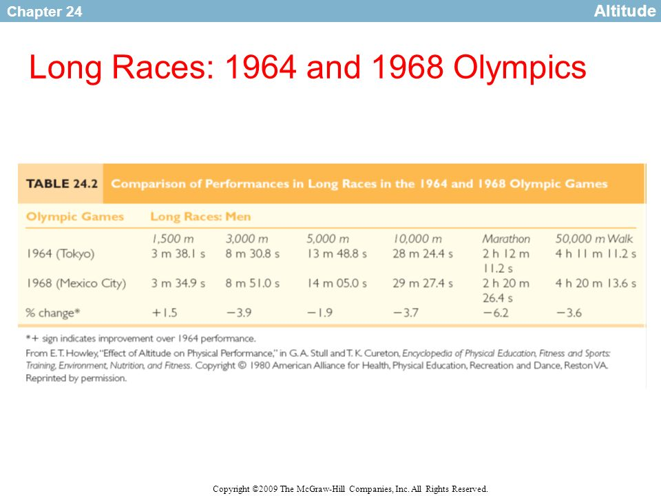 Chapter 24 Copyright ©2009 The McGraw-Hill Companies, Inc. All Rights Reserved. Long Races: 1964 and 1968 Olympics Altitude