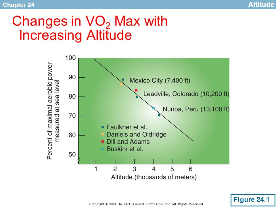 Chapter 24 Copyright ©2009 The McGraw-Hill Companies, Inc. All Rights Reserved. Changes in VO 2 Max with Increasing Altitude Altitude Figure 24.1