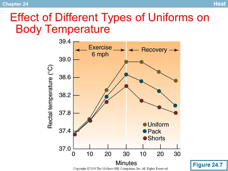 Chapter 24 Copyright ©2009 The McGraw-Hill Companies, Inc. All Rights Reserved. Effect of Different Types of Uniforms on Body Temperature Heat Figure