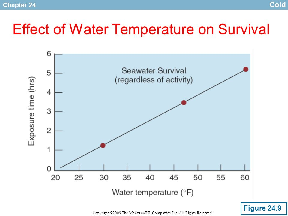 Chapter 24 Copyright ©2009 The McGraw-Hill Companies, Inc. All Rights Reserved. Effect of Water Temperature on Survival Cold Figure 24.9