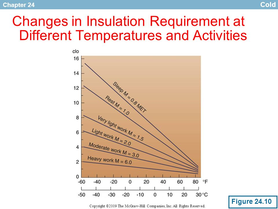Chapter 24 Copyright ©2009 The McGraw-Hill Companies, Inc. All Rights Reserved. Changes in Insulation Requirement at Different Temperatures and Activi