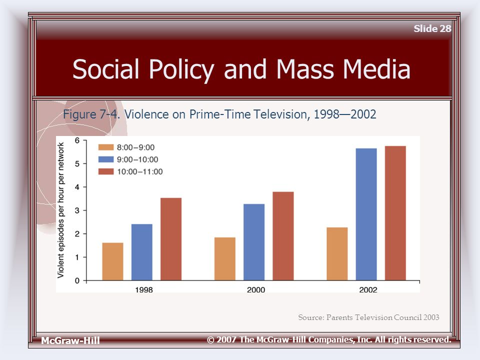 McGraw-Hill © 2007 The McGraw-Hill Companies, Inc. All rights reserved. Slide 28 Social Policy and Mass Media Figure 7-4. Violence on Prime-Time Telev