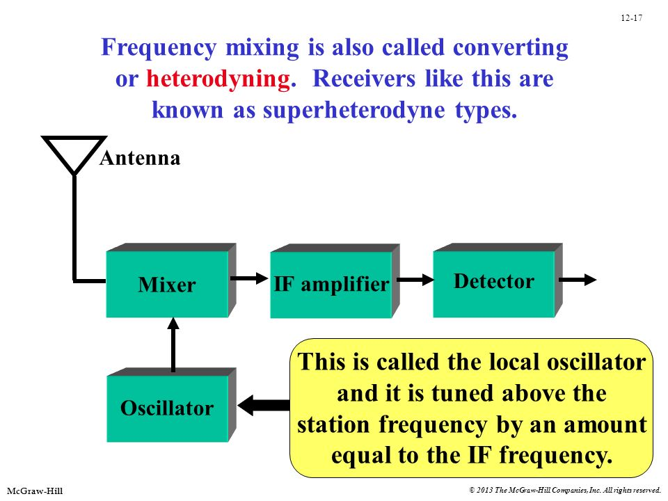 12-17 McGraw-Hill © 2013 The McGraw-Hill Companies, Inc. All rights reserved. Frequency mixing is also called converting or heterodyning. Receivers li