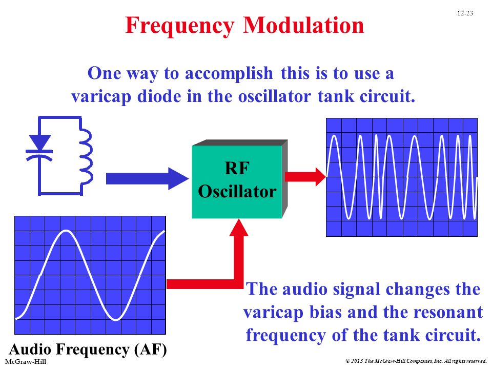 12-23 McGraw-Hill © 2013 The McGraw-Hill Companies, Inc. All rights reserved. Audio Frequency (AF) Frequency Modulation RF Oscillator One way to accom