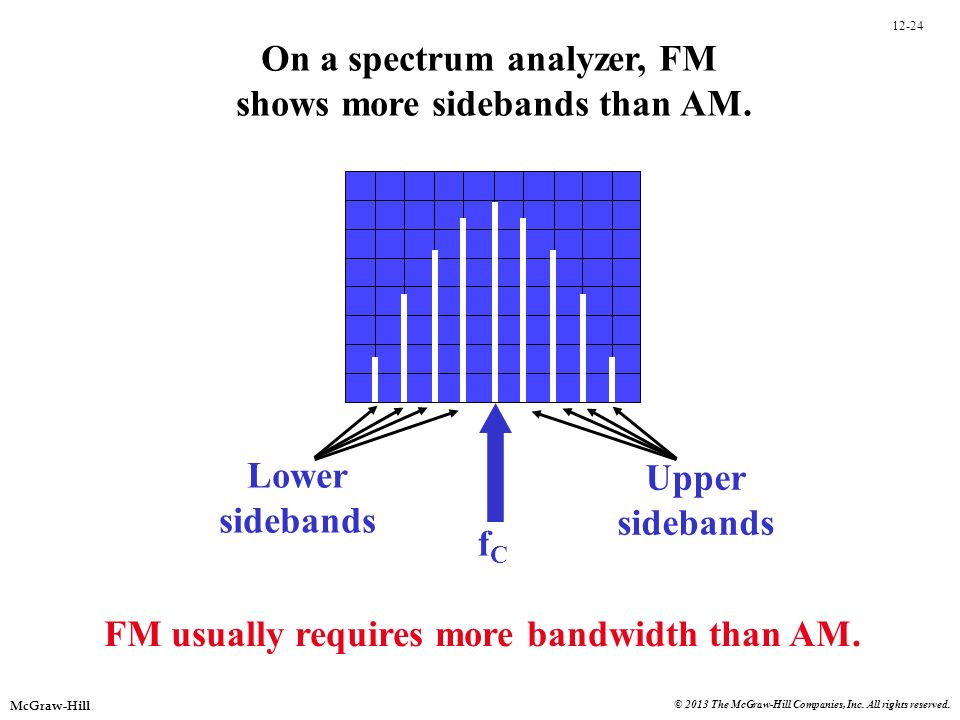12-24 McGraw-Hill © 2013 The McGraw-Hill Companies, Inc. All rights reserved. On a spectrum analyzer, FM shows more sidebands than AM. fCfC Upper side