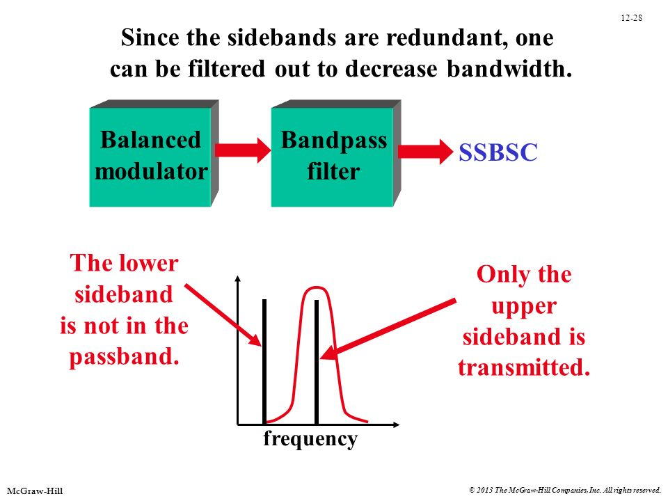 12-28 McGraw-Hill © 2013 The McGraw-Hill Companies, Inc. All rights reserved. frequency Balanced modulator Bandpass filter The lower sideband is not i