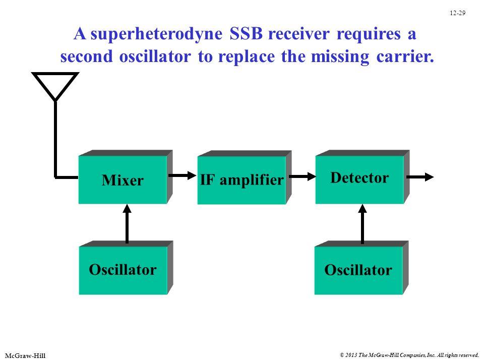 12-29 McGraw-Hill © 2013 The McGraw-Hill Companies, Inc. All rights reserved. IF amplifier Mixer Oscillator Detector Oscillator A superheterodyne SSB