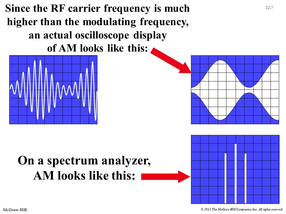 12-7 McGraw-Hill © 2013 The McGraw-Hill Companies, Inc. All rights reserved. Since the RF carrier frequency is much higher than the modulating frequen