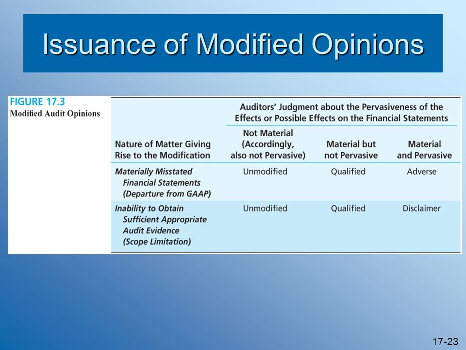 17-23 Issuance of Modified Opinions
