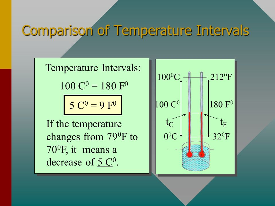 100 0 C212 0 F 00C00C32 0 F Temperature Scales The lower fixed point is the ice point, the temperature at which ice and water coexist at 1 atm of pres
