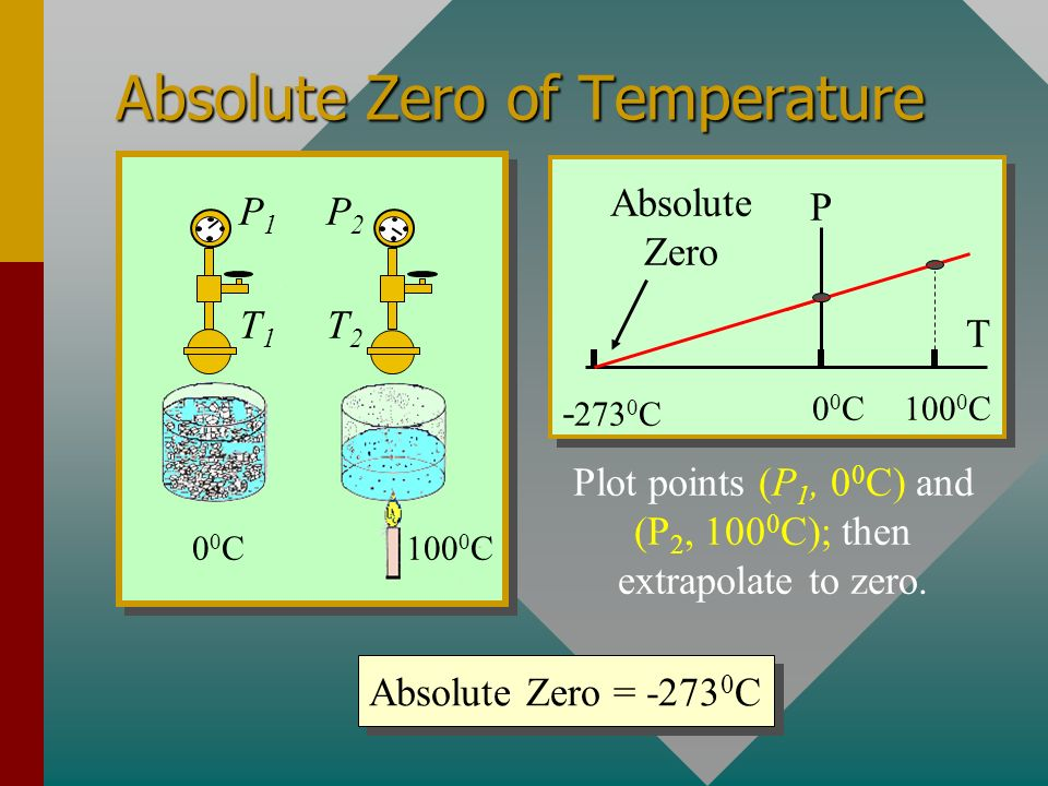 Constant Volume Thermometer Valve Constant volume of a gas. (Air, for example) Absolute pressure A search for a true zero of temperature can be done w