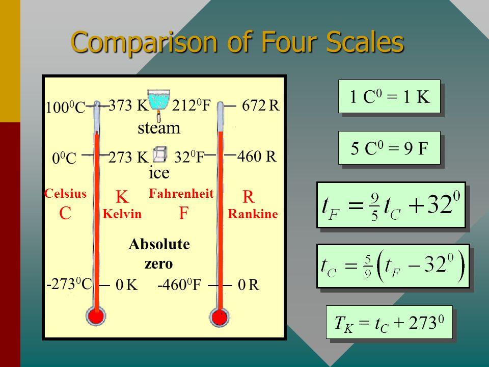Absolute Zero of Temperature 100 0 C00C00C P1P1 P2P2 T1T1 T2T2 - 273 0 C 00C00C100 0 C P T Plot points (P 1, 0 0 C) and (P 2, 100 0 C); then extrapola