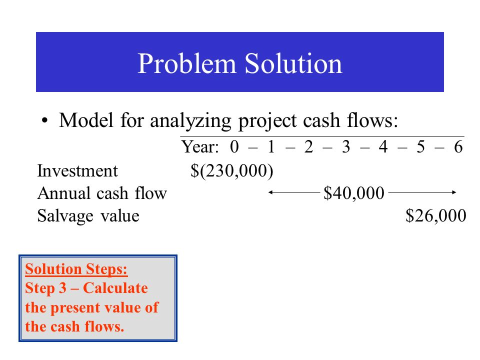 Model for analyzing project cash flows: Problem Solution Investment $(230,000) Annual cash flow $40,000 Salvage value $26,000 Solution Steps: Step 3 –