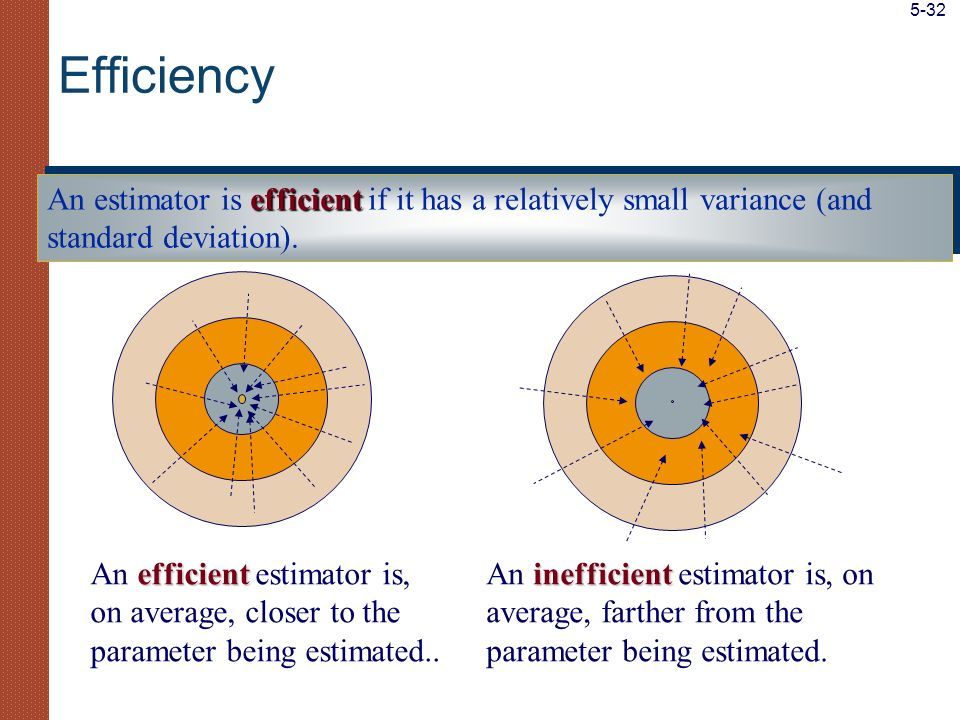 efficient An estimator is efficient if it has a relatively small variance (and standard deviation). efficient An efficient estimator is, on average, c