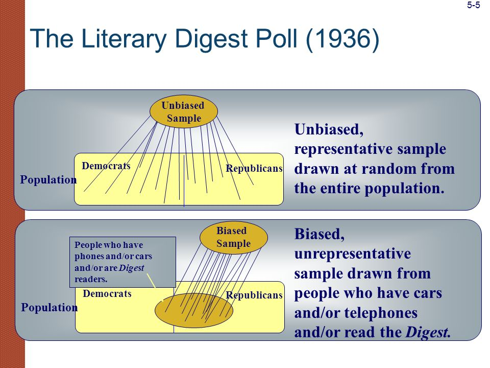 Sampling Distribution of the Mean sampling distribution of the the sample mean The probability distribution of the sample mean is called the sampling distribution of the the sample mean.