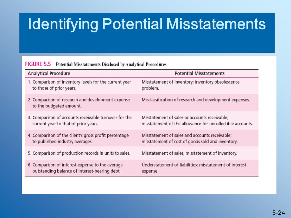 5-24 Identifying Potential Misstatements
