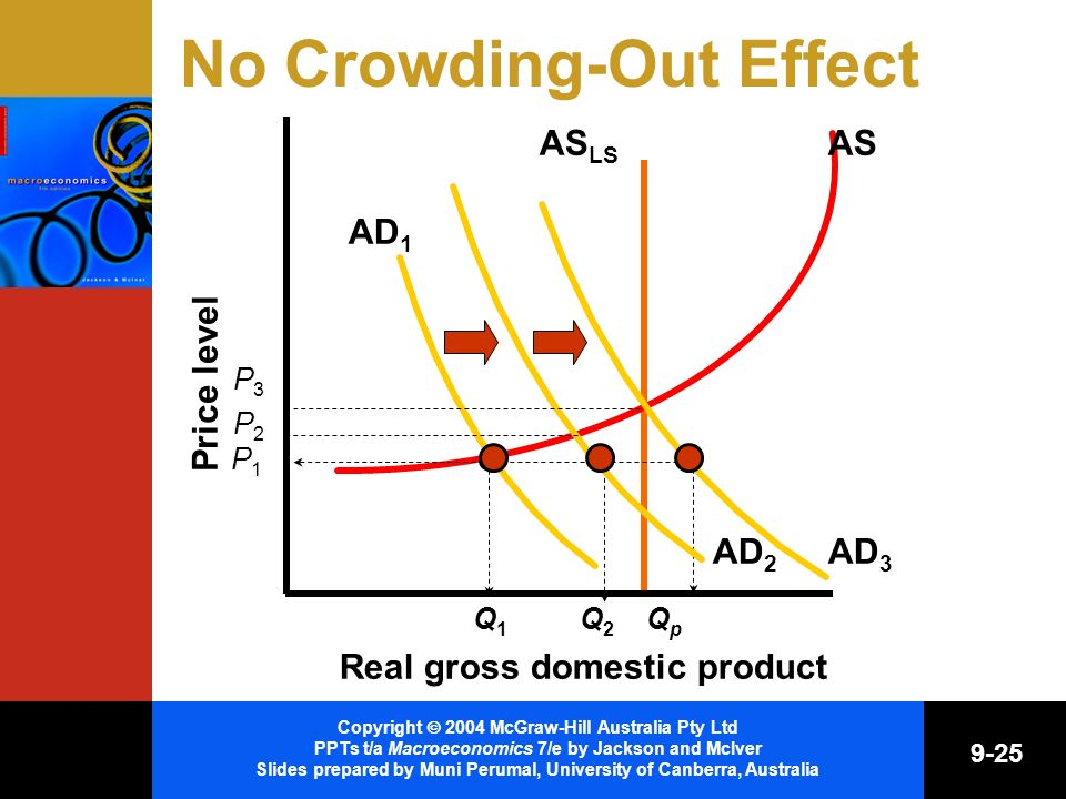 Copyright 2004 McGraw-Hill Australia Pty Ltd PPTs t/a Macroeconomics 7/e by Jackson and McIver Slides prepared by Muni Perumal, University of Canberra, Australia 9-25 No Crowding-Out Effect AS LS QpQp Price level Real gross domestic product AS AD 2 Q1Q1 Q2Q2 AD 1 P1P1 P3P3 AD 3 P2P2