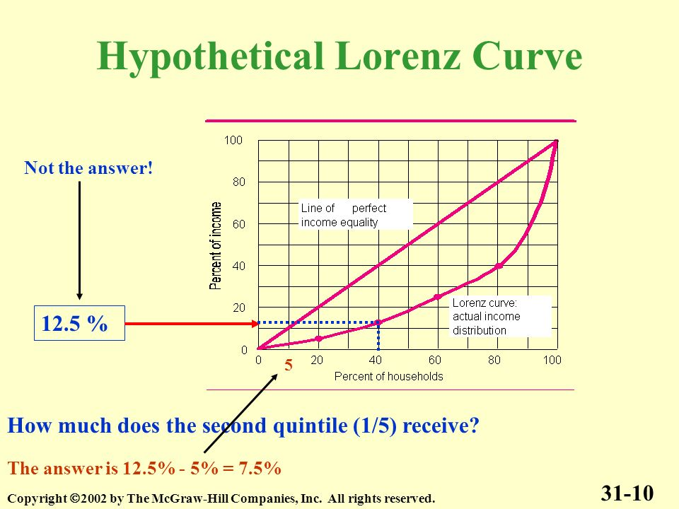 Hypothetical Lorenz Curve 31-10 Copyright 2002 by The McGraw-Hill Companies, Inc. All rights reserved. How much does the second quintile (1/5) receive