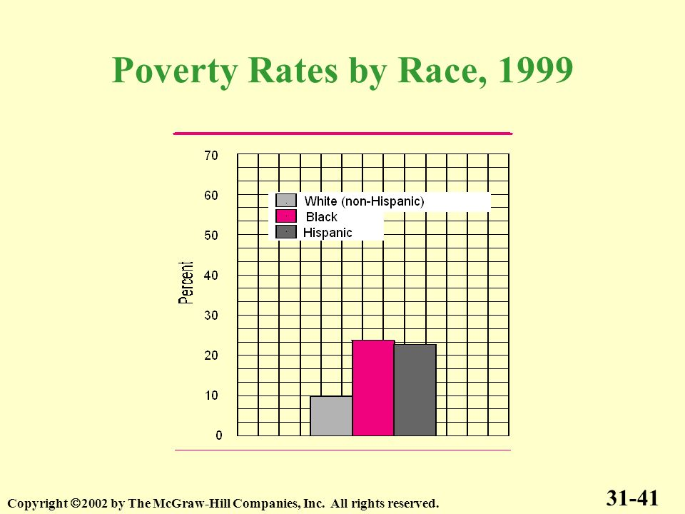Poverty Rates by Race, 1999 31-41 Copyright 2002 by The McGraw-Hill Companies, Inc. All rights reserved.
