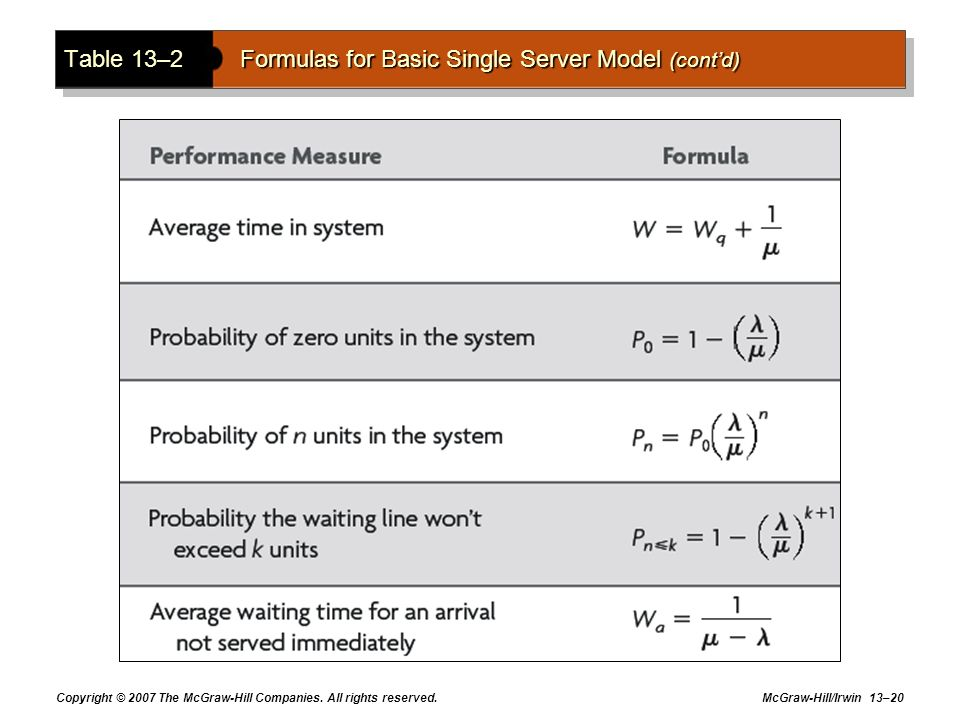 Copyright © 2007 The McGraw-Hill Companies. All rights reserved. McGraw-Hill/Irwin 13–20 Table 13–2 Formulas for Basic Single Server Model (contd)