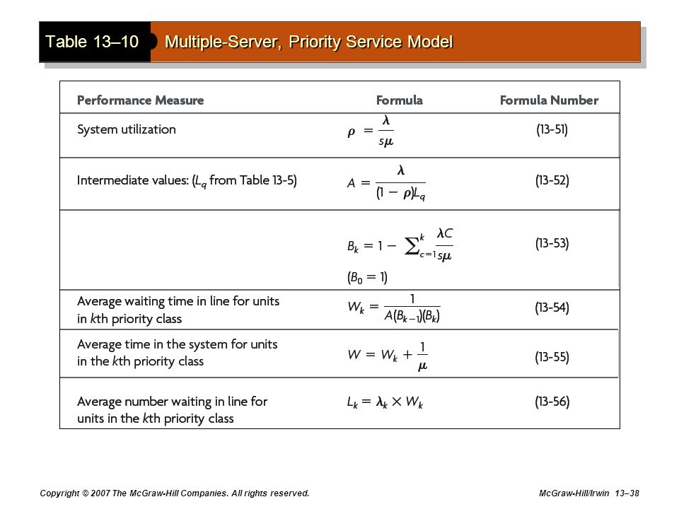 Copyright © 2007 The McGraw-Hill Companies. All rights reserved. McGraw-Hill/Irwin 13–38 Table 13–10Multiple-Server, Priority Service Model