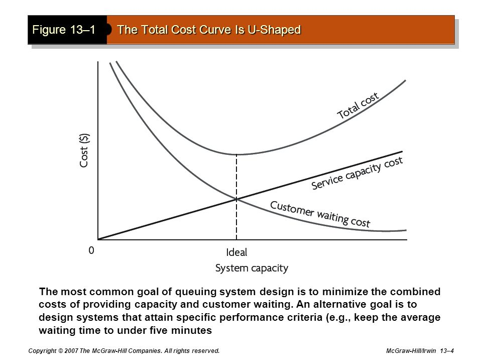Copyright © 2007 The McGraw-Hill Companies. All rights reserved. McGraw-Hill/Irwin 13–4 Figure 13–1The Total Cost Curve Is U-Shaped The most common go