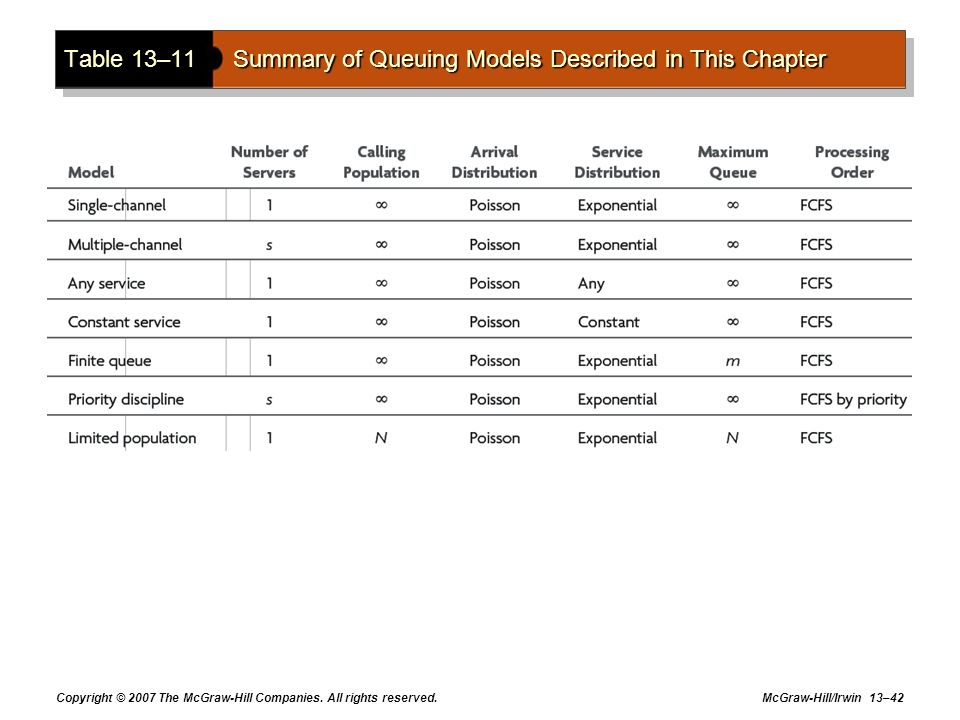 Copyright © 2007 The McGraw-Hill Companies. All rights reserved. McGraw-Hill/Irwin 13–42 Table 13–11Summary of Queuing Models Described in This Chapte