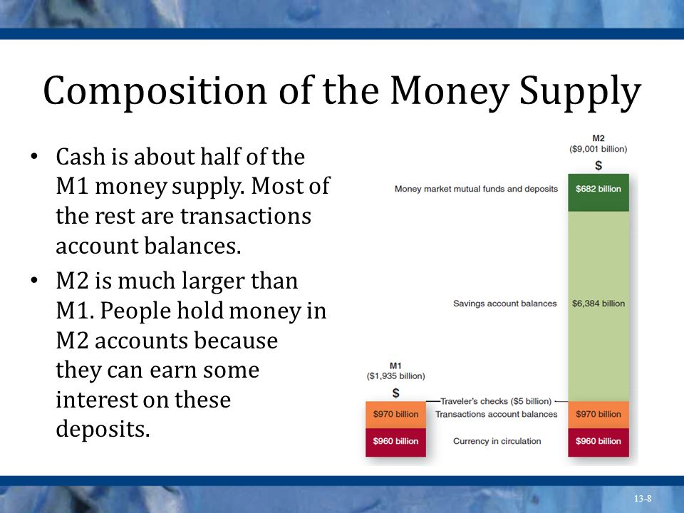13-8 Composition of the Money Supply Cash is about half of the M1 money supply. Most of the rest are transactions account balances. M2 is much larger