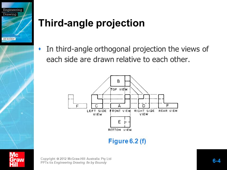 Copyright 2012 McGraw-Hill Australia Pty Ltd PPTs t/a Engineering Drawing 8e by Boundy 6-4 In third-angle orthogonal projection the views of each side
