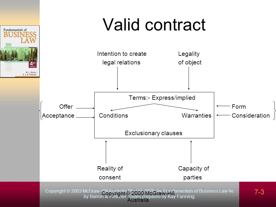 Copyright 2003 McGraw-Hill Australia Pty Ltd. PPTs t/a Fundamentals of Business Law 4e by Barron & Fletcher. Slides prepared by Kay Fanning. Copyright