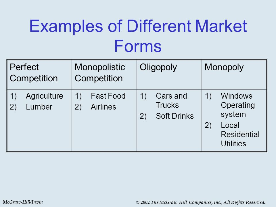 McGraw-Hill/Irwin © 2002 The McGraw-Hill Companies, Inc., All Rights Reserved. Examples of Different Market Forms Perfect Competition Monopolistic Com