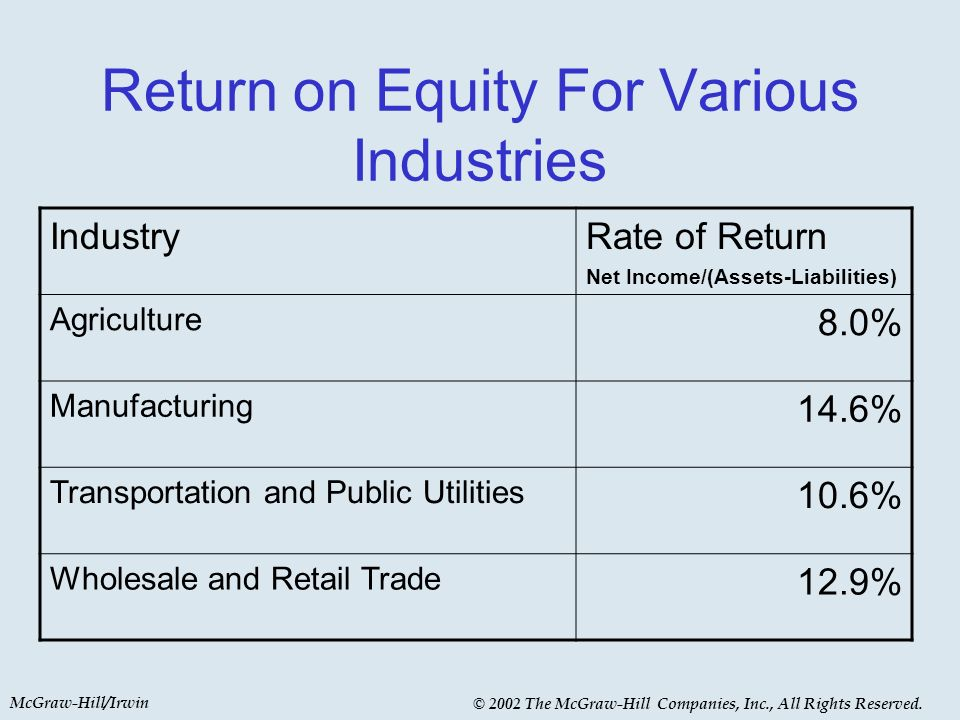 McGraw-Hill/Irwin © 2002 The McGraw-Hill Companies, Inc., All Rights Reserved. Return on Equity For Various Industries IndustryRate of Return Net Inco