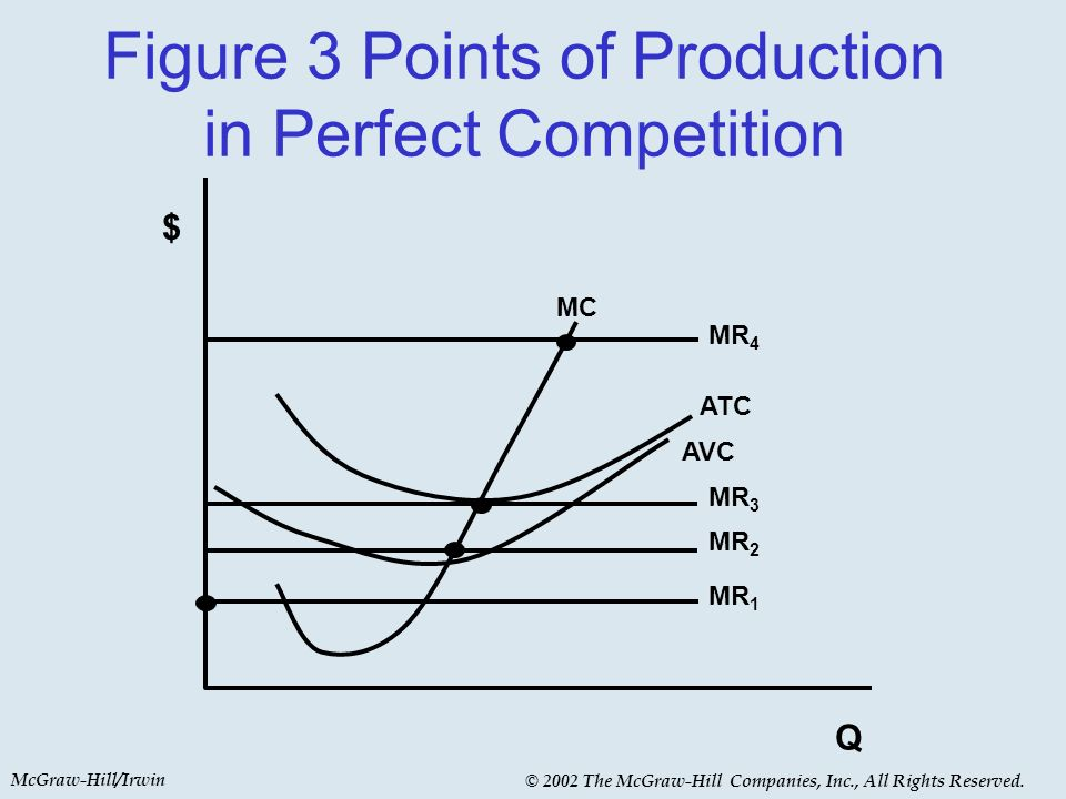McGraw-Hill/Irwin © 2002 The McGraw-Hill Companies, Inc., All Rights Reserved. Figure 3 Points of Production in Perfect Competition $ Q MC ATC AVC MR