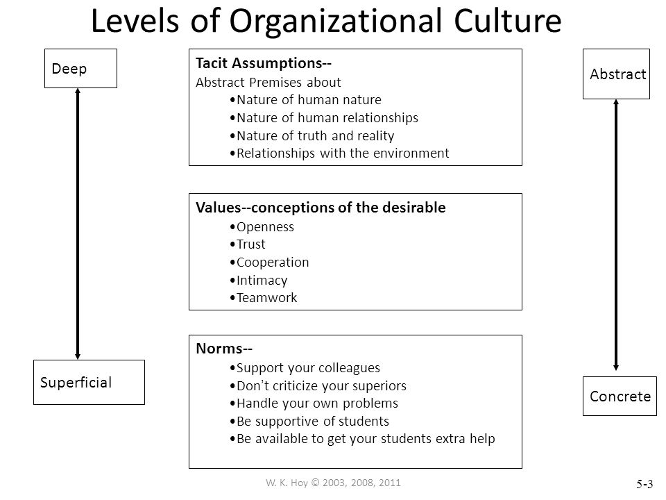 5-3 Levels of Organizational Culture Deep Superficial Abstract Concrete Tacit Assumptions-- Abstract Premises about Nature of human nature Nature of human relationships Nature of truth and reality Relationships with the environment Values--conceptions of the desirable Openness Trust Cooperation Intimacy Teamwork Norms-- Support your colleagues Don t criticize your superiors Handle your own problems Be supportive of students Be available to get your students extra help W.