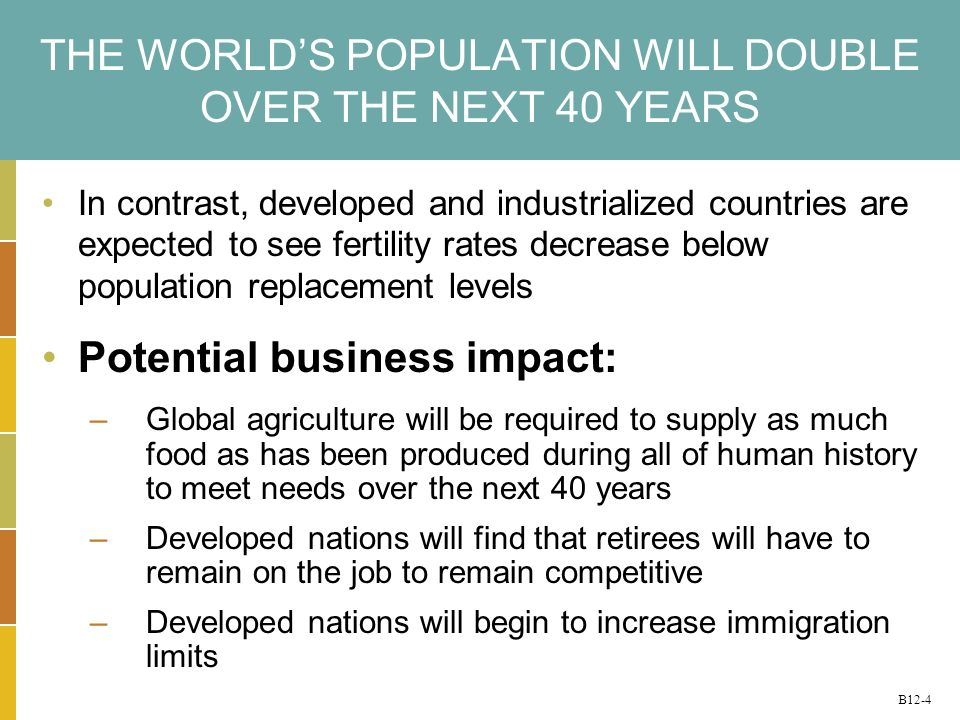 B12-4 THE WORLDS POPULATION WILL DOUBLE OVER THE NEXT 40 YEARS In contrast, developed and industrialized countries are expected to see fertility rates decrease below population replacement levels Potential business impact: –Global agriculture will be required to supply as much food as has been produced during all of human history to meet needs over the next 40 years –Developed nations will find that retirees will have to remain on the job to remain competitive –Developed nations will begin to increase immigration limits