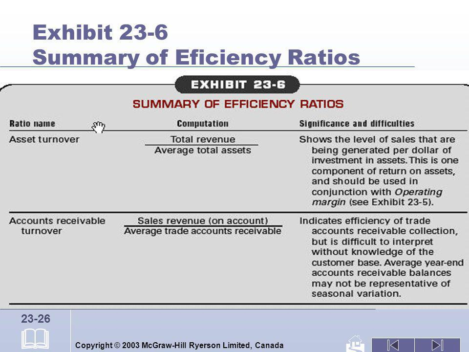 Copyright © 2003 McGraw-Hill Ryerson Limited, Canada 23-26 Exhibit 23-6 Summary of Eficiency Ratios