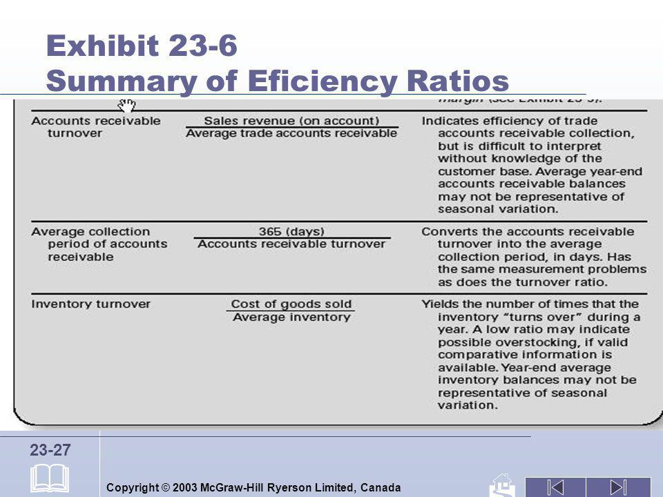 Copyright © 2003 McGraw-Hill Ryerson Limited, Canada 23-27 Exhibit 23-6 Summary of Eficiency Ratios