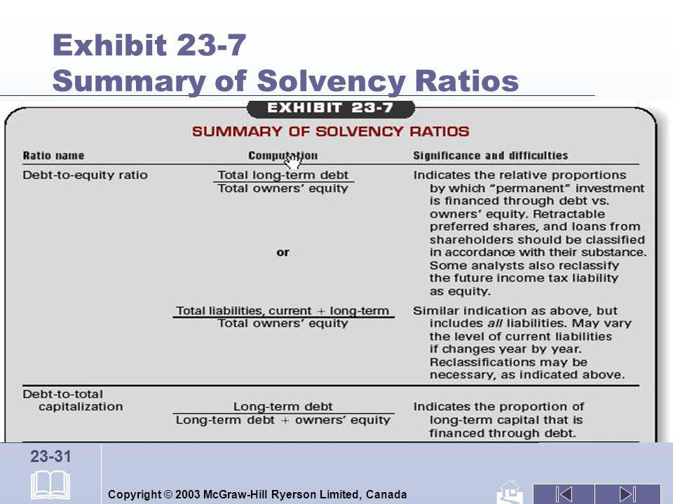 Copyright © 2003 McGraw-Hill Ryerson Limited, Canada 23-31 Exhibit 23-7 Summary of Solvency Ratios
