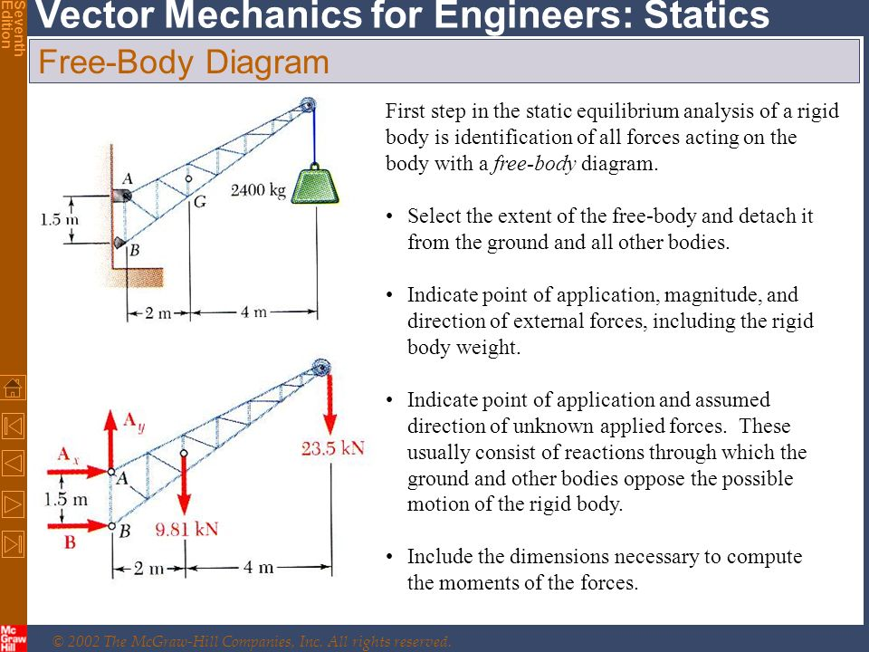 © 2002 The McGraw-Hill Companies, Inc. All rights reserved. Vector Mechanics for Engineers: Statics SeventhEdition Free-Body Diagram First step in the