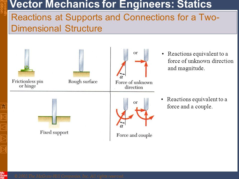 © 2002 The McGraw-Hill Companies, Inc. All rights reserved. Vector Mechanics for Engineers: Statics SeventhEdition Reactions at Supports and Connectio