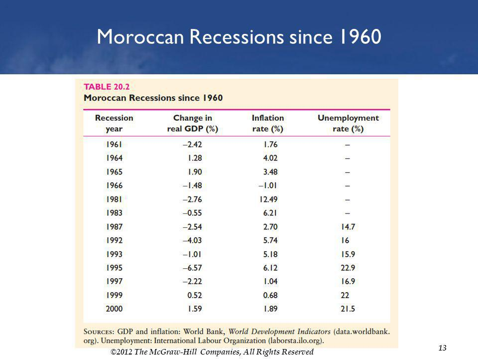 ©2012 The McGraw-Hill Companies, All Rights Reserved 13 Moroccan Recessions since 1960