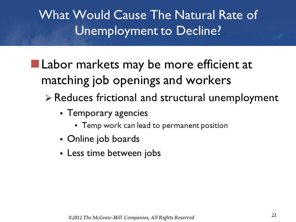 ©2012 The McGraw-Hill Companies, All Rights Reserved 21 What Would Cause The Natural Rate of Unemployment to Decline? Labor markets may be more effici