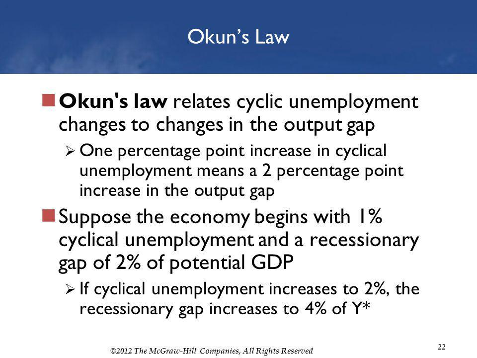©2012 The McGraw-Hill Companies, All Rights Reserved 22 Okuns Law Okun's law relates cyclic unemployment changes to changes in the output gap One perc
