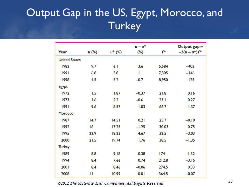 ©2012 The McGraw-Hill Companies, All Rights Reserved 23 Output Gap in the US, Egypt, Morocco, and Turkey